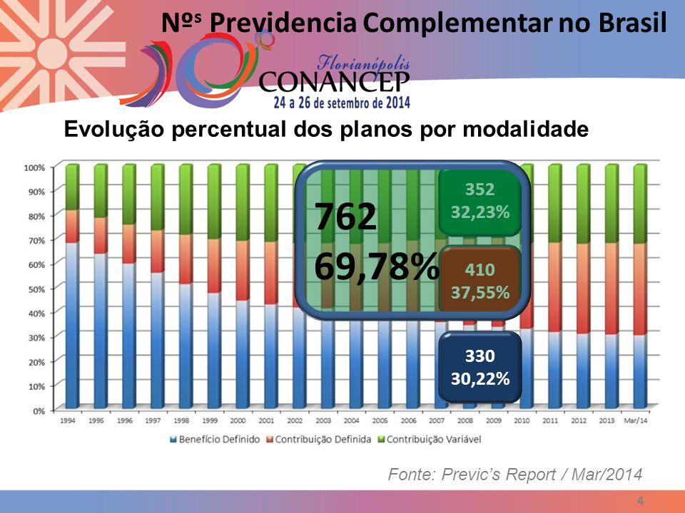 4 Nº s Previdencia Complementar no Brasil Fonte: Previc's Report / Mar/2014 Evolução percentual dos planos por modalidade 410 37,55% 352 32,23% 330 30