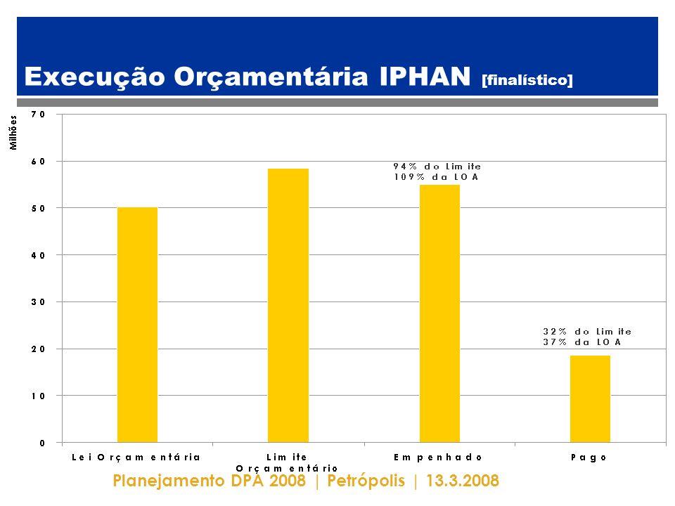 Planejamento DPA 2008 | Petrópolis | 13.3.2008 Execução Orçamentária IPHAN [finalístico]