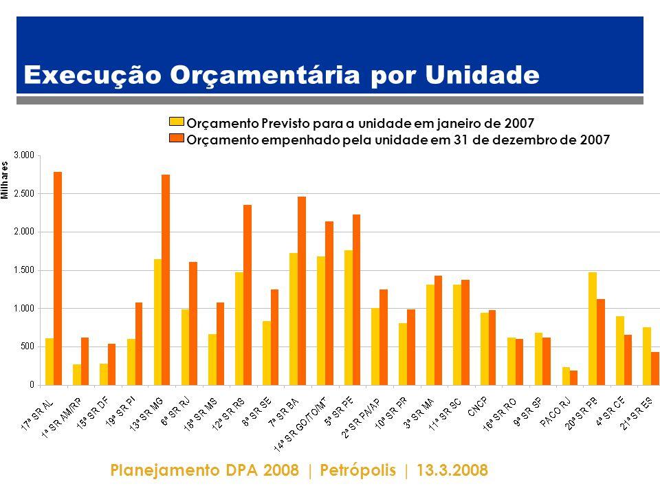 Planejamento DPA 2008 | Petrópolis | 13.3.2008 Execução Orçamentária por Unidade Orçamento Previsto para a unidade em janeiro de 2007 Orçamento empenhado pela unidade em 31 de dezembro de 2007