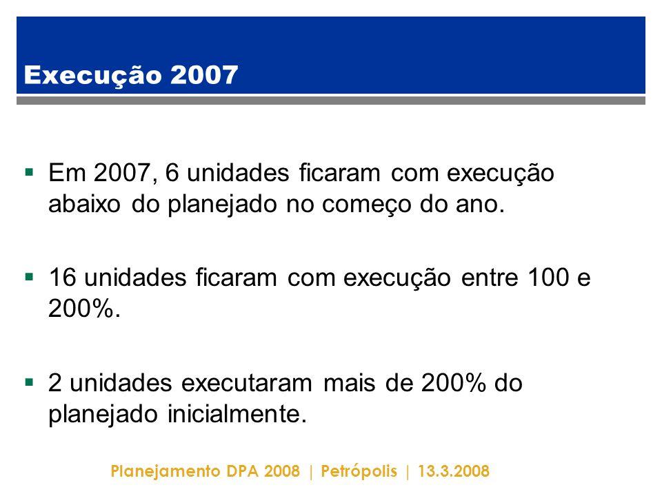 Planejamento DPA 2008 | Petrópolis | 13.3.2008 Execução 2007  Em 2007, 6 unidades ficaram com execução abaixo do planejado no começo do ano.  16 uni