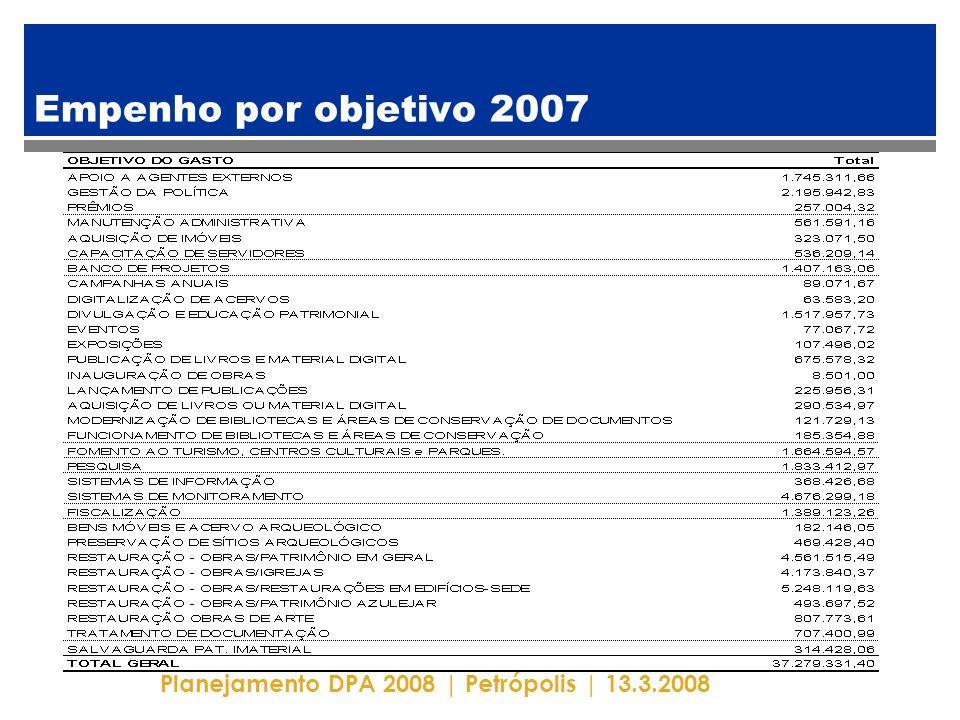 Planejamento DPA 2008 | Petrópolis | 13.3.2008 Empenho por objetivo 2007