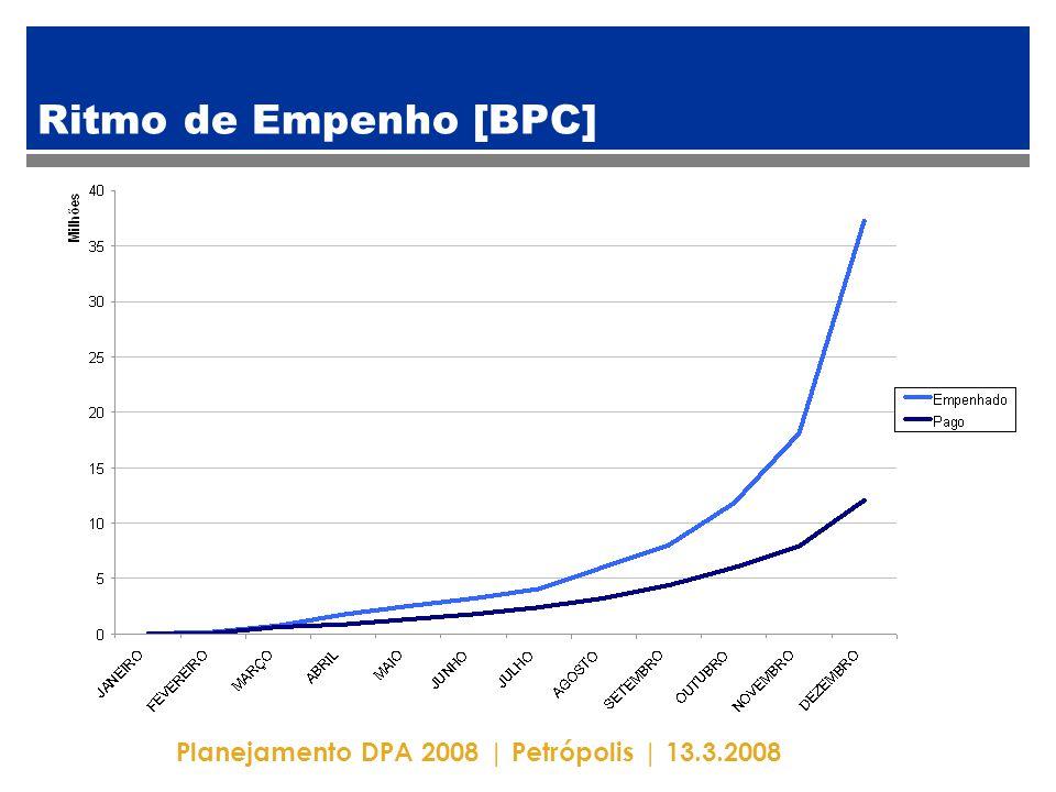 Planejamento DPA 2008 | Petrópolis | 13.3.2008 Ritmo de Empenho [BPC]