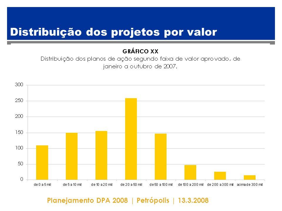 Planejamento DPA 2008 | Petrópolis | 13.3.2008 Distribuição dos projetos por valor