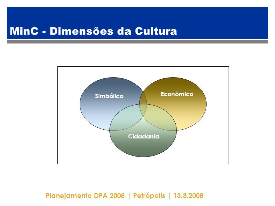 Planejamento DPA 2008   Petrópolis   13.3.2008 Financiamento do Patrimônio Cultural [2006] InstituiçãoEmpenhado% IPHAN [BPC+MMC]53.889,0013% MINC [exceto IPHAN] 60.754,0014% Outros órgãos federais 9.352,142% Estados66.193,4216% Municípios96.222,7223% Mecenato139.225,9433% Total425.637,22100%