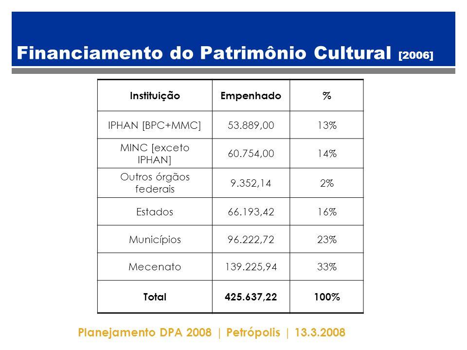 Planejamento DPA 2008 | Petrópolis | 13.3.2008 Financiamento do Patrimônio Cultural [2006] InstituiçãoEmpenhado% IPHAN [BPC+MMC]53.889,0013% MINC [exceto IPHAN] 60.754,0014% Outros órgãos federais 9.352,142% Estados66.193,4216% Municípios96.222,7223% Mecenato139.225,9433% Total425.637,22100%