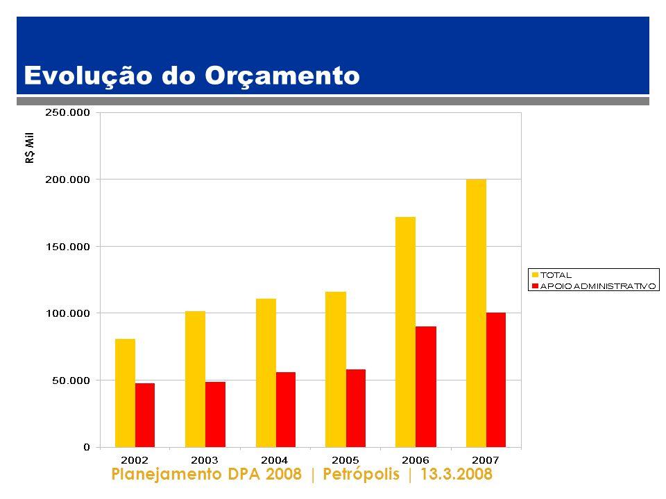 Planejamento DPA 2008   Petrópolis   13.3.2008 Orçamento em Números PROGRAMA 200220032004200520062007 BRASIL PATRIM.