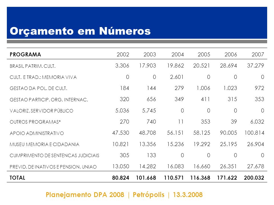 Planejamento DPA 2008 | Petrópolis | 13.3.2008 Orçamento em Números PROGRAMA 200220032004200520062007 BRASIL PATRIM. CULT. 3.30617.90319.86220.52128.6