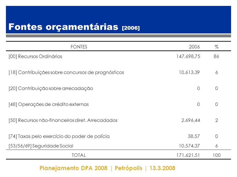 Planejamento DPA 2008 | Petrópolis | 13.3.2008 Fontes orçamentárias [2006] FONTES2006% [00] Recursos Ordinários147.698,7586 [18] Contribuições sobre concursos de prognósticos10.613,396 [20] Contribuição sobre arrecadação00 [48] Operações de crédito externas00 [50] Recursos não-financeiros diret.