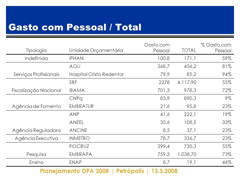 Planejamento DPA 2008 | Petrópolis | 13.3.2008 Gasto com Pessoal / Total TipologiaUnidade Orçamentária Gasto com PessoalTOTAL % Gasto com Pessoal IndefinidaIPHAN100,8171,159% Serviços Profissionais AGU368,7456,281% Hospital Cristo Redentor79,985,294% Fiscalização Nacional SRF22784.117,9055% IBAMA701,3978,372% Agência de Fomento CNPq83,9890,39% EMBRATUR21,695,823% Agência Reguladora ANP41,6222,119% ANEEL35,6108,533% ANCINE8,537,123% Agência ExecutivaINMETRO78,7336,723% Pesquisa FIOCRUZ399,4730,355% EMBRAPA759,31.038,7073% EnsinoENAP8,719,146%