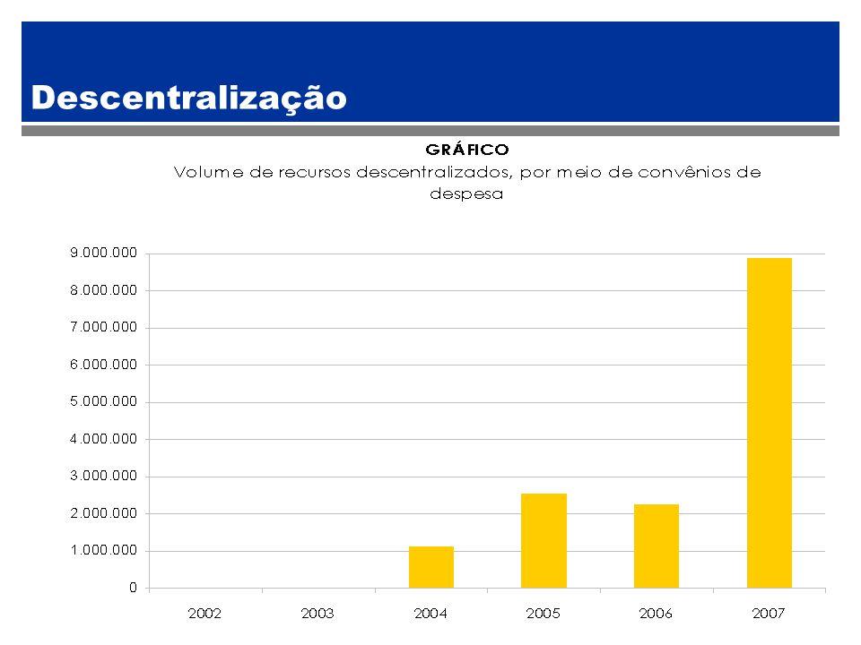Planejamento DPA 2008 | Petrópolis | 13.3.2008 Descentralização