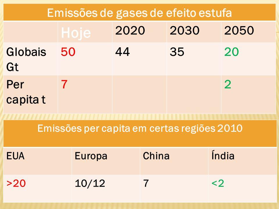 Emissões de gases de efeito estufa Hoje 202020302050 Globais Gt 50443520 Per capita t 72 Emissões per capita em certas regiões 2010 EUAEuropaChinaÍndi