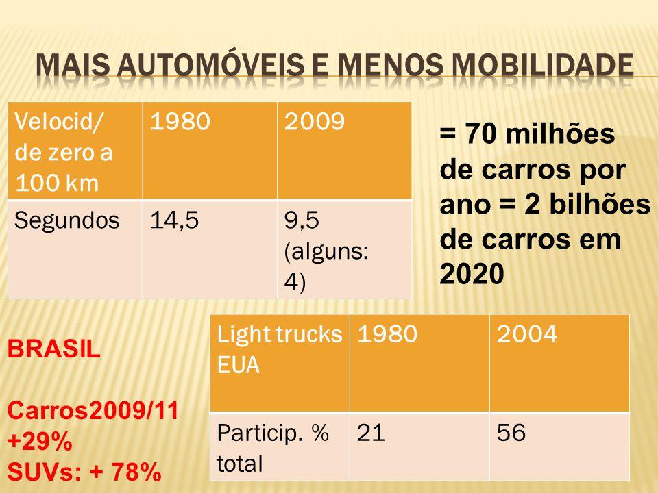 Velocid/ de zero a 100 km 19802009 Segundos14,59,5 (alguns: 4) Light trucks EUA 19802004 Particip. % total 2156 = 70 milhões de carros por ano = 2 bil