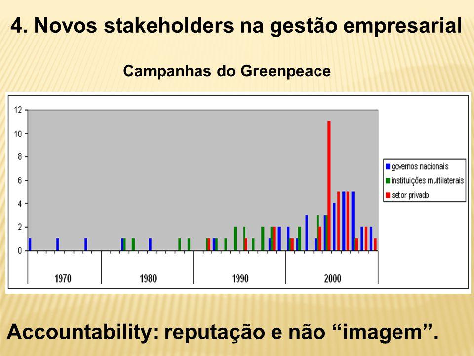 """4. Novos stakeholders na gestão empresarial Campanhas do Greenpeace Accountability: reputação e não """"imagem""""."""