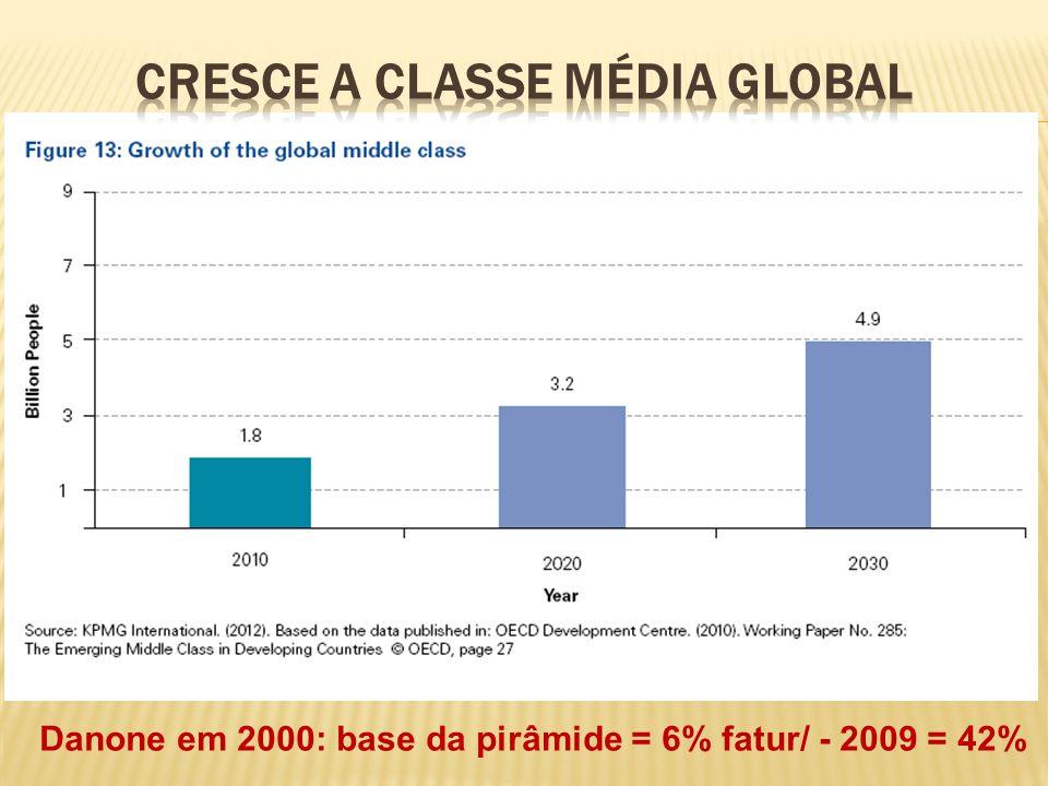 Danone em 2000: base da pirâmide = 6% fatur/ - 2009 = 42%