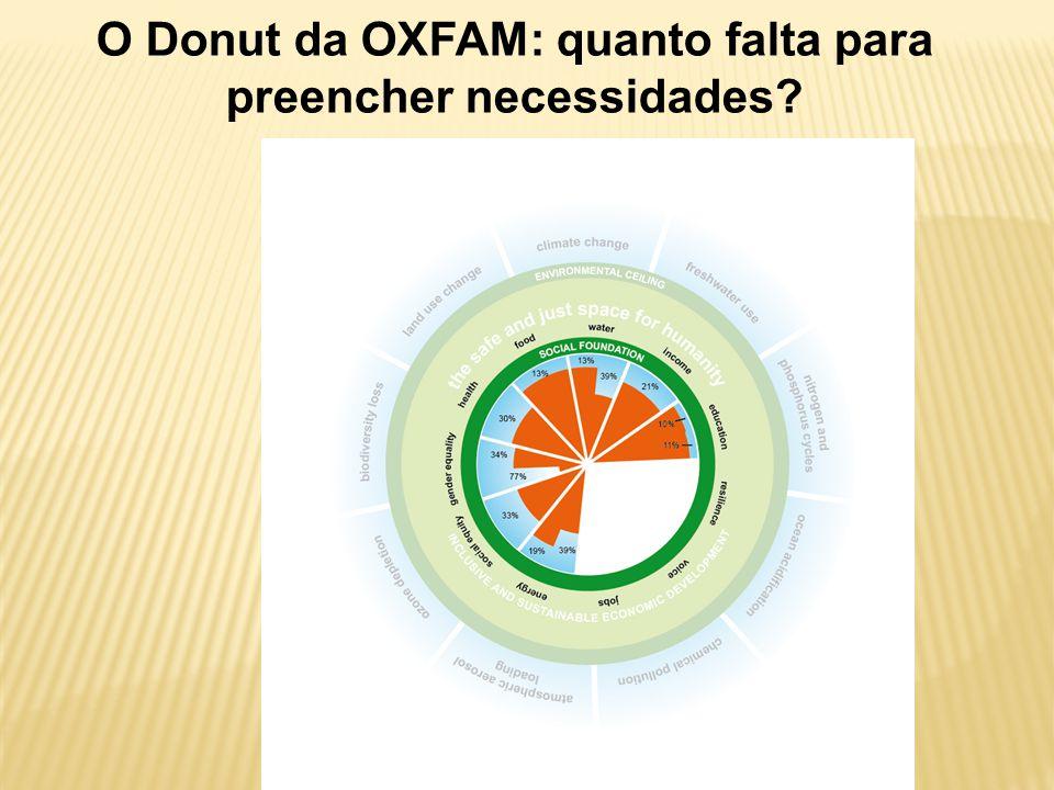 O Donut da OXFAM: quanto falta para preencher necessidades?