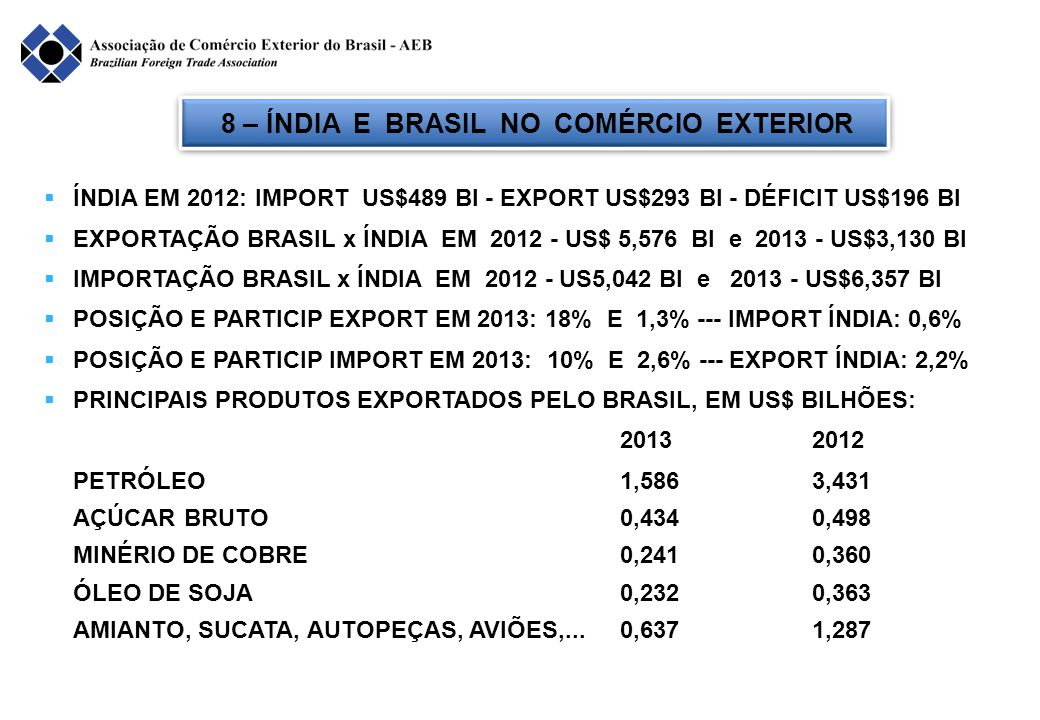 8 – ÍNDIA E BRASIL NO COMÉRCIO EXTERIOR  ÍNDIA EM 2012: IMPORT US$489 BI - EXPORT US$293 BI - DÉFICIT US$196 BI  EXPORTAÇÃO BRASIL x ÍNDIA EM 2012 - US$ 5,576 BI e 2013 - US$3,130 BI  IMPORTAÇÃO BRASIL x ÍNDIA EM 2012 - US5,042 BI e 2013 - US$6,357 BI  POSIÇÃO E PARTICIP EXPORT EM 2013: 18% E 1,3% --- IMPORT ÍNDIA: 0,6%  POSIÇÃO E PARTICIP IMPORT EM 2013: 10% E 2,6% --- EXPORT ÍNDIA: 2,2%  PRINCIPAIS PRODUTOS EXPORTADOS PELO BRASIL, EM US$ BILHÕES: 20132012 PETRÓLEO1,5863,431 AÇÚCAR BRUTO0,434 0,498 MINÉRIO DE COBRE0,2410,360 ÓLEO DE SOJA0,2320,363 AMIANTO, SUCATA, AUTOPEÇAS, AVIÕES,...0,6371,287