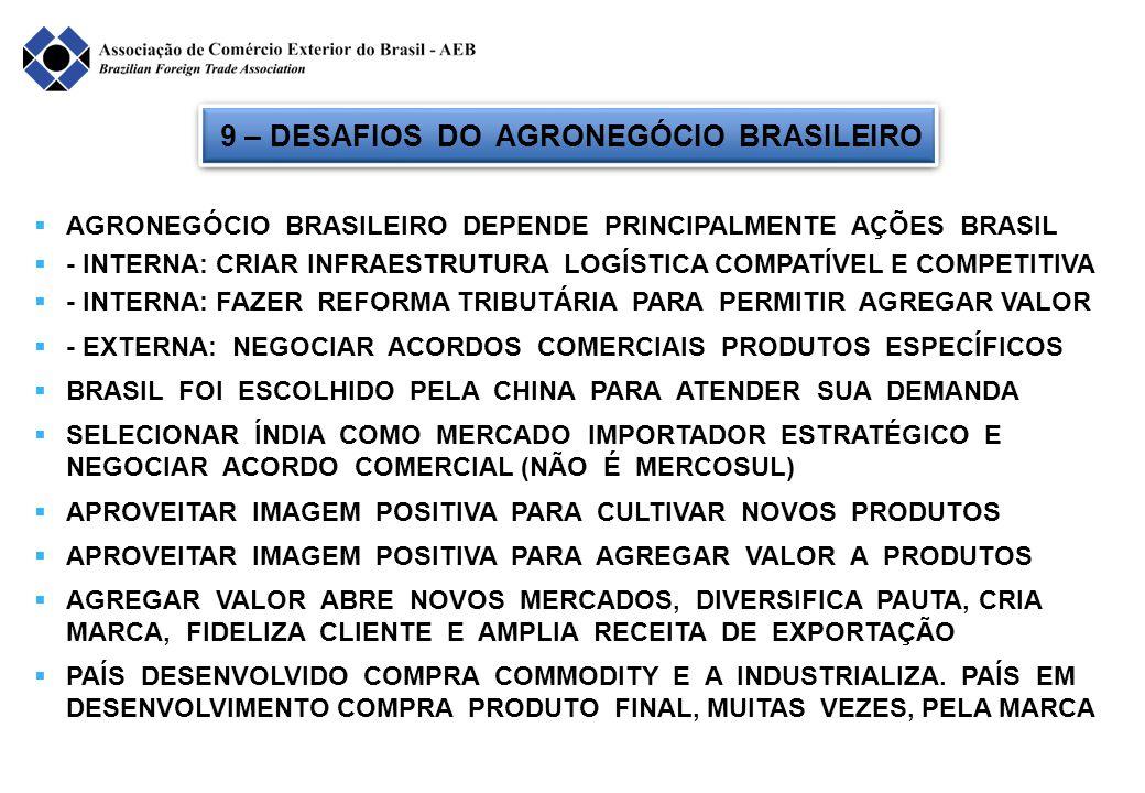 9 – DESAFIOS DO AGRONEGÓCIO BRASILEIRO  AGRONEGÓCIO BRASILEIRO DEPENDE PRINCIPALMENTE AÇÕES BRASIL  - INTERNA: CRIAR INFRAESTRUTURA LOGÍSTICA COMPATÍVEL E COMPETITIVA  - INTERNA: FAZER REFORMA TRIBUTÁRIA PARA PERMITIR AGREGAR VALOR  - EXTERNA: NEGOCIAR ACORDOS COMERCIAIS PRODUTOS ESPECÍFICOS  BRASIL FOI ESCOLHIDO PELA CHINA PARA ATENDER SUA DEMANDA  SELECIONAR ÍNDIA COMO MERCADO IMPORTADOR ESTRATÉGICO E NEGOCIAR ACORDO COMERCIAL (NÃO É MERCOSUL)  APROVEITAR IMAGEM POSITIVA PARA CULTIVAR NOVOS PRODUTOS  APROVEITAR IMAGEM POSITIVA PARA AGREGAR VALOR A PRODUTOS  AGREGAR VALOR ABRE NOVOS MERCADOS, DIVERSIFICA PAUTA, CRIA MARCA, FIDELIZA CLIENTE E AMPLIA RECEITA DE EXPORTAÇÃO  PAÍS DESENVOLVIDO COMPRA COMMODITY E A INDUSTRIALIZA.
