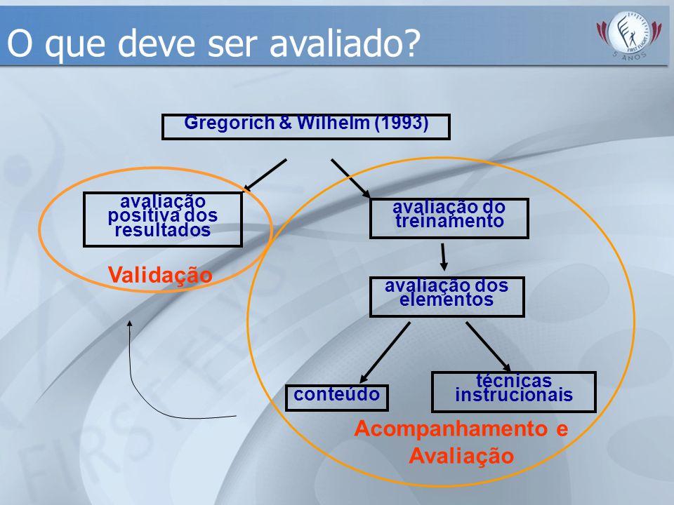 Gregorich & Wilhelm (1993) avaliação do treinamento avaliação positiva dos resultados avaliação dos elementos técnicas instrucionais conteúdo Validaçã