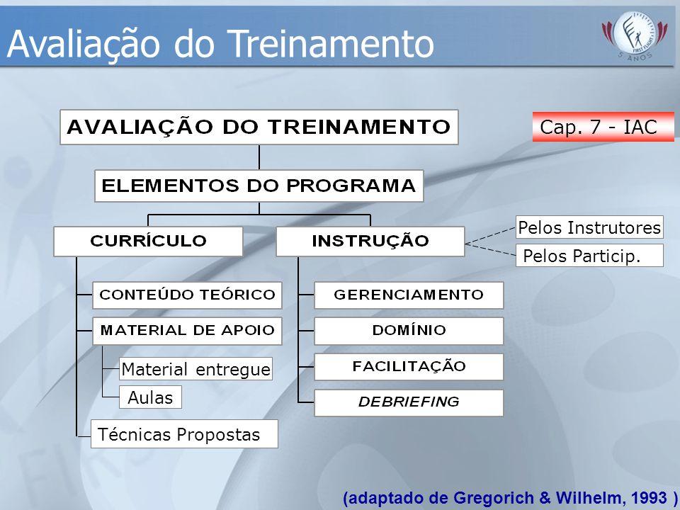 (adaptado de Gregorich & Wilhelm, 1993 ) Avaliação do Treinamento Pelos Particip. Pelos Instrutores Aulas Material entregue Técnicas Propostas Cap. 7