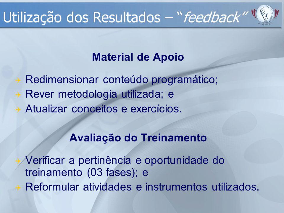 Material de Apoio  Redimensionar conteúdo programático;  Rever metodologia utilizada; e  Atualizar conceitos e exercícios. Avaliação do Treinamento