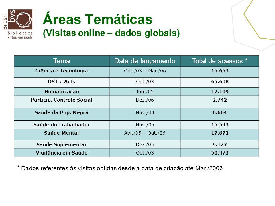 Áreas Temáticas (Visitas online – dados globais) TemaData de lançamentoTotal de acessos * Ciência e TecnologiaOut./03 – Mar./0615.653 DST e AidsOut./0365.608 HumanizaçãoJun./0517.109 Particip.