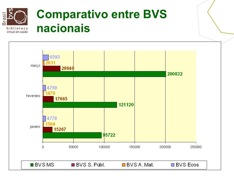 Comparativo entre BVS nacionais