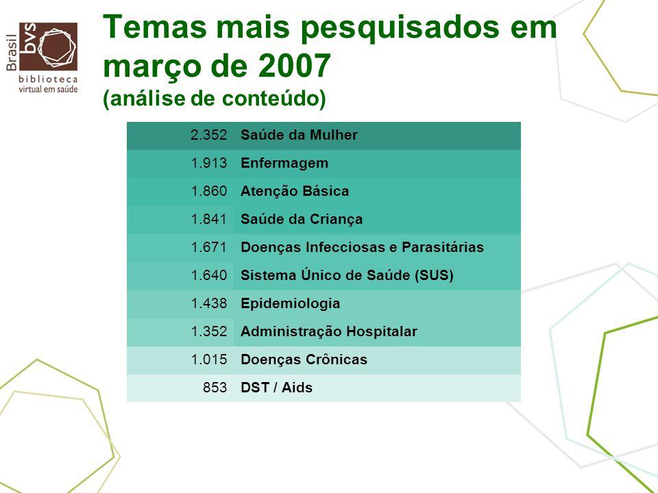 Temas mais pesquisados em março de 2007 (análise de conteúdo) 2.352Saúde da Mulher 1.913Enfermagem 1.860Atenção Básica 1.841Saúde da Criança 1.671Doenças Infecciosas e Parasitárias 1.640Sistema Único de Saúde (SUS) 1.438Epidemiologia 1.352Administração Hospitalar 1.015Doenças Crônicas 853DST / Aids