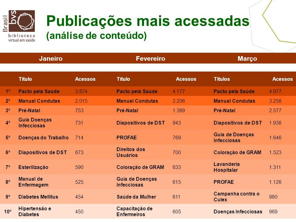 Publicações mais acessadas (análise de conteúdo) JaneiroFevereiroMarço TítuloAcessosTítuloAcessosTítulosAcessos 1ºPacto pela Saúde3.874Pacto pela Saúd