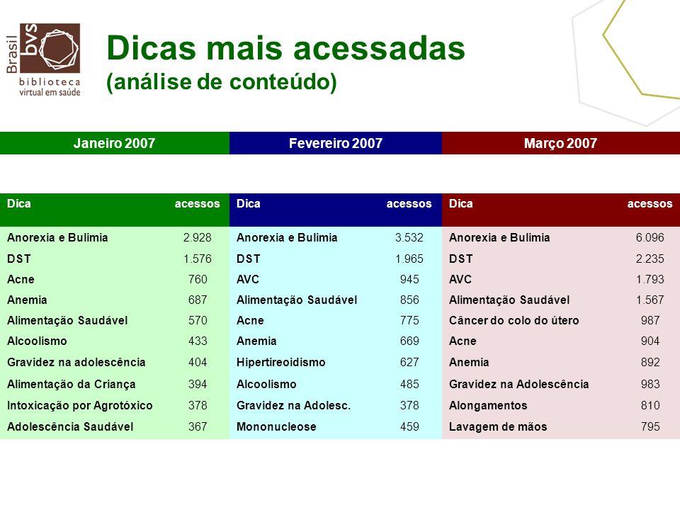 Dicas mais acessadas (análise de conteúdo) Janeiro 2007Fevereiro 2007Março 2007 DicaacessosDicaacessosDicaacessos Anorexia e Bulimia2.928Anorexia e Bu