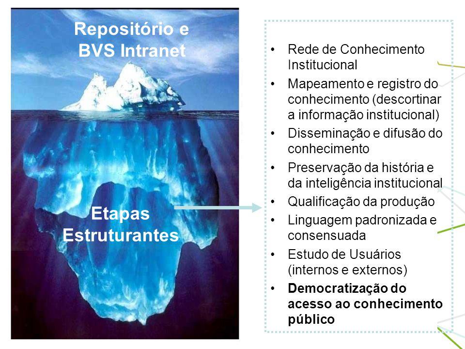 Etapas Estruturantes Repositório e BVS Intranet Rede de Conhecimento Institucional Mapeamento e registro do conhecimento (descortinar a informação ins