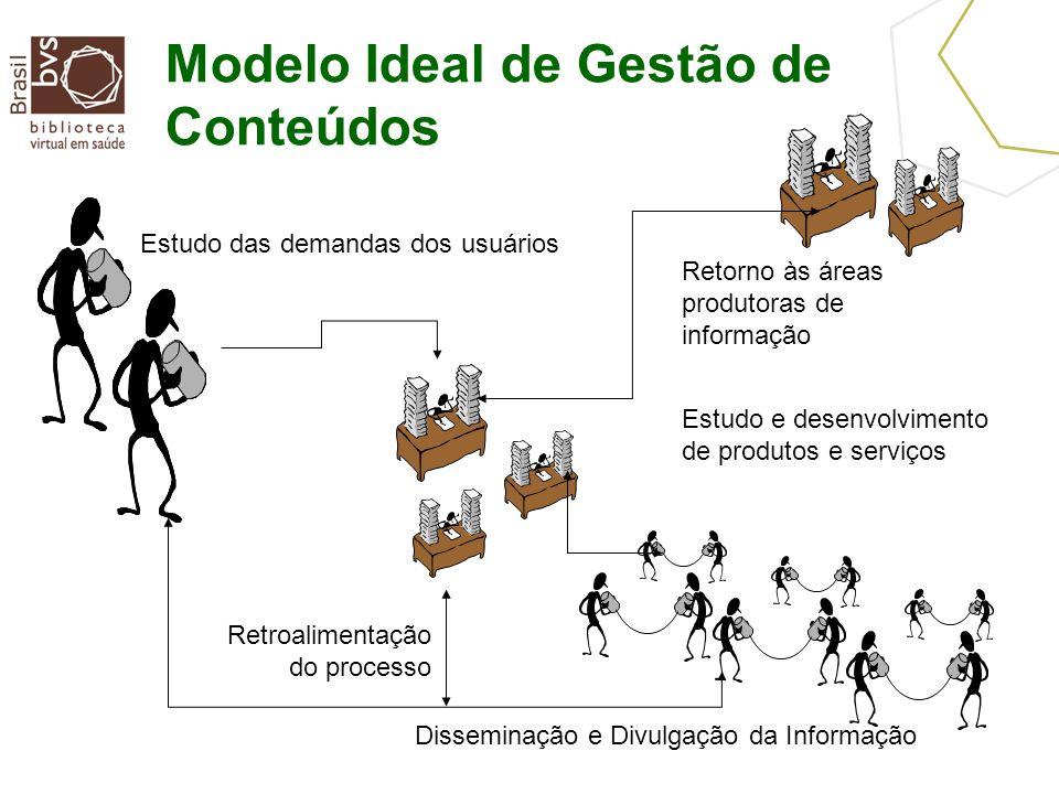 Modelo Ideal de Gestão de Conteúdos Estudo das demandas dos usuários Estudo e desenvolvimento de produtos e serviços Disseminação e Divulgação da Informação Retroalimentação do processo Retorno às áreas produtoras de informação