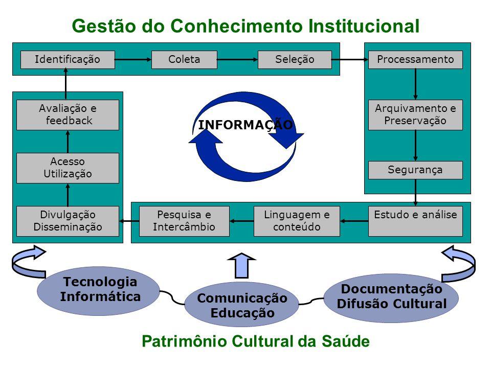 Identificação Divulgação Disseminação Coleta Segurança SeleçãoProcessamento Arquivamento e Preservação Acesso Utilização Tecnologia Informática Comuni