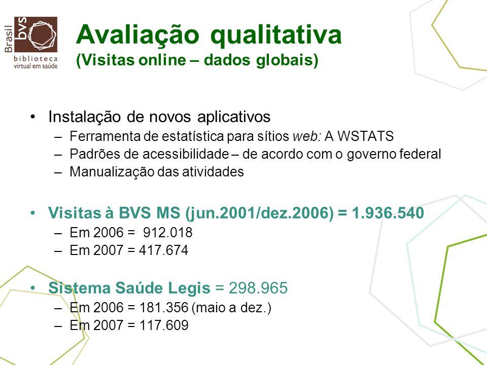 Avaliação qualitativa (Visitas online – dados globais) Instalação de novos aplicativos –Ferramenta de estatística para sítios web: A WSTATS –Padrões de acessibilidade – de acordo com o governo federal –Manualização das atividades Visitas à BVS MS (jun.2001/dez.2006) = 1.936.540 –Em 2006 = 912.018 –Em 2007 = 417.674 Sistema Saúde Legis = 298.965 –Em 2006 = 181.356 (maio a dez.) –Em 2007 = 117.609