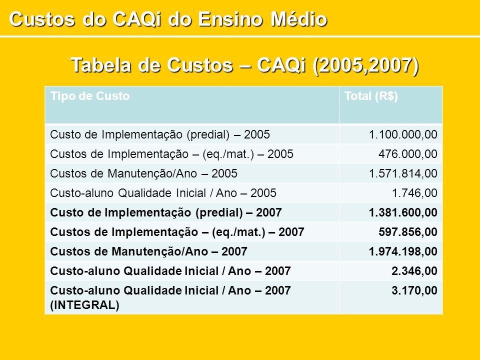 Custos do CAQi do Ensino Médio Tipo de CustoTotal (R$) Custo de Implementação (predial) – 20051.100.000,00 Custos de Implementação – (eq./mat.) – 2005476.000,00 Custos de Manutenção/Ano – 20051.571.814,00 Custo-aluno Qualidade Inicial / Ano – 20051.746,00 Custo de Implementação (predial) – 20071.381.600,00 Custos de Implementação – (eq./mat.) – 2007597.856,00 Custos de Manutenção/Ano – 20071.974.198,00 Custo-aluno Qualidade Inicial / Ano – 20072.346,00 Custo-aluno Qualidade Inicial / Ano – 2007 (INTEGRAL) 3.170,00 Tabela de Custos – CAQi (2005,2007)