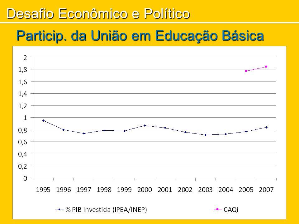 Desafio Econômico e Político Particip. da União em Educação Básica