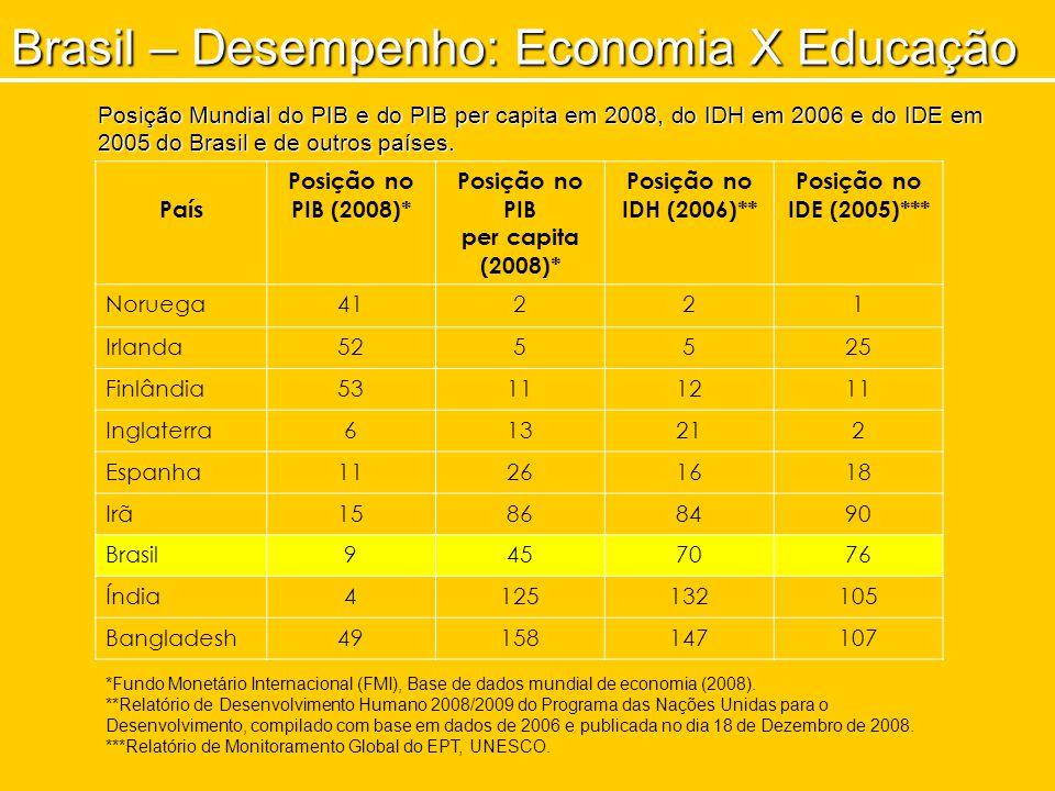País Posição no PIB (2008)* Posição no PIB per capita (2008)* Posição no IDH (2006)** Posição no IDE (2005)*** Noruega41221 Irlanda525525 Finlândia53111211 Inglaterra613212 Espanha11261618 Irã15868490 Brasil9457076 Índia4125132105 Bangladesh49158147107 Posição Mundial do PIB e do PIB per capita em 2008, do IDH em 2006 e do IDE em 2005 do Brasil e de outros países.