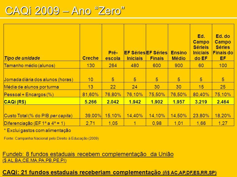 CAQi 2009 – Ano Zero Fundeb: 8 fundos estaduais recebem complementação da União ($ AL,BA,CE,MA,PA,PB,PE,PI) CAQi: 21 fundos estaduais receberiam complementação (ñ$ AC,AP,DF,ES,RR,SP) Tipo de unidadeCreche Pré- escola EF Séries Iniciais EF Séries Finais Ensino Médio Ed.