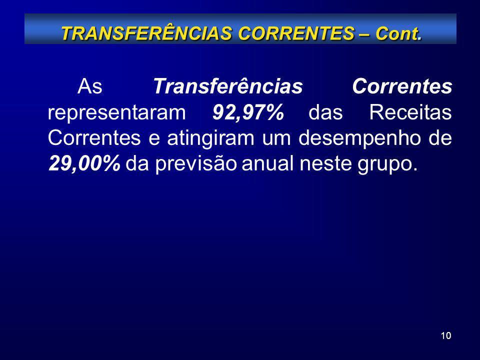 10 As Transferências Correntes representaram 92,97% das Receitas Correntes e atingiram um desempenho de 29,00% da previsão anual neste grupo. TRANSFER