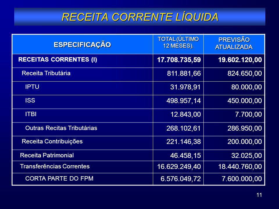 11 RECEITA CORRENTE LÍQUIDA ESPECIFICAÇÃO TOTAL (ÚLTIMO 12 MESES). PREVISÃO ATUALIZADA RECEITAS CORRENTES (I) 17.708.735,5919.602.120,00 Receita Tribu