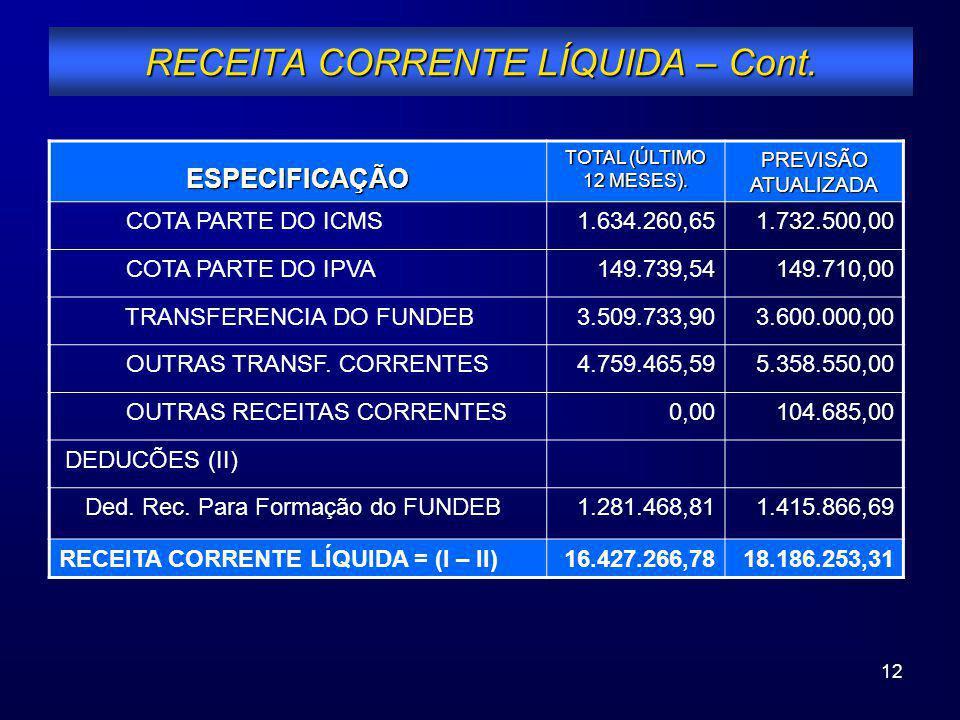 12 RECEITA CORRENTE LÍQUIDA – Cont. ESPECIFICAÇÃO TOTAL (ÚLTIMO 12 MESES). PREVISÃO ATUALIZADA COTA PARTE DO ICMS1.634.260,651.732.500,00 COTA PARTE D
