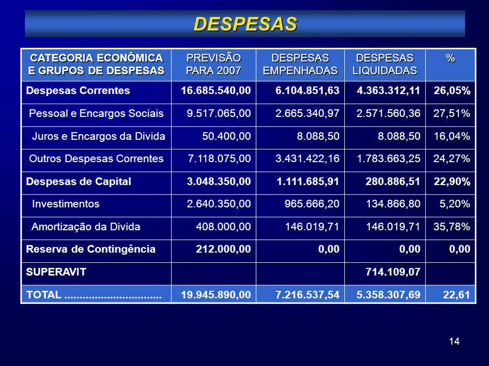 14 DESPESAS CATEGORIA ECONÔMICA E GRUPOS DE DESPESAS PREVISÃO PARA 2007 DESPESAS EMPENHADAS DESPESAS LIQUIDADAS % Despesas Correntes16.685.540,006.104