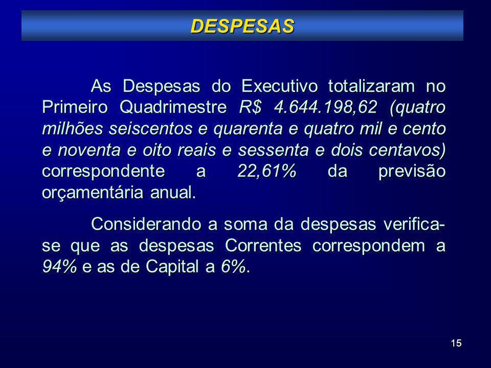 15 DESPESAS As Despesas do Executivo totalizaram no Primeiro Quadrimestre R$ 4.644.198,62 (quatro milhões seiscentos e quarenta e quatro mil e cento e