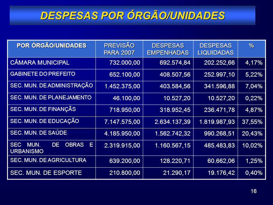 16 POR ÓRGÃO/UNIDADES PREVISÃO PARA 2007 DESPESAS EMPENHADAS DESPESAS LIQUIDADAS % CÂMARA MUNICIPAL732.000,00692.574,84202.252,664,17% GABINETE DO PRE