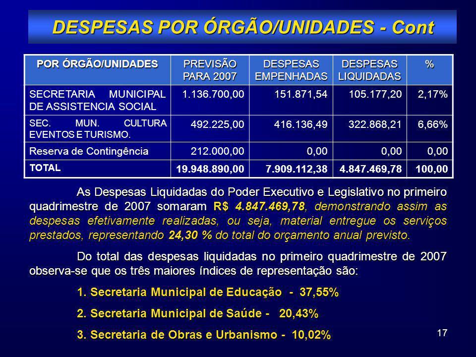 17 POR ÓRGÃO/UNIDADES PREVISÃO PARA 2007 DESPESAS EMPENHADAS DESPESAS LIQUIDADAS % SECRETARIA MUNICIPAL DE ASSISTENCIA SOCIAL 1.136.700,00151.871,5410