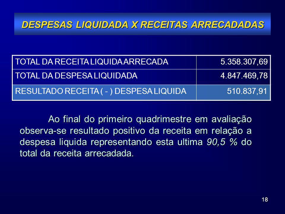 18 DESPESAS LIQUIDADA X RECEITAS ARRECADADAS TOTAL DA RECEITA LIQUIDA ARRECADA5.358.307,69 TOTAL DA DESPESA LIQUIDADA4.847.469,78 RESULTADO RECEITA (