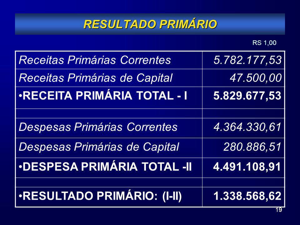 19 RESULTADO PRIMÁRIO Receitas Primárias Correntes5.782.177,53 Receitas Primárias de Capital47.500,00 RECEITA PRIMÁRIA TOTAL - I5.829.677,53 Despesas