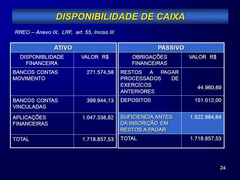 24 DISPONIBILIDADE DE CAIXA RREO – Anexo IX, LRF, art. 55, Inciso IIIATIVO DISPONIBLIDADE FINANCEIRA VALOR R$ BANCOS CONTAS MOVIMENTO 271.574,58 BANCO