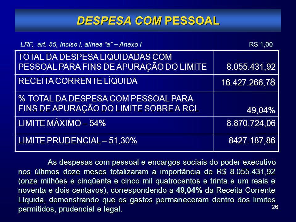 26 DESPESA COM PESSOAL TOTAL DA DESPESA LIQUIDADAS COM PESSOAL PARA FINS DE APURAÇÃO DO LIMITE8.055.431,92 RECEITA CORRENTE LÍQUIDA 16.427.266,7 8 % T