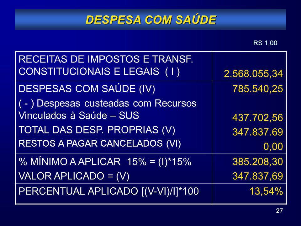 27 DESPESA COM SAÚDE RECEITAS DE IMPOSTOS E TRANSF. CONSTITUCIONAIS E LEGAIS ( I ) 2.568.055,34 DESPESAS COM SAÚDE (IV) ( - ) Despesas custeadas com R