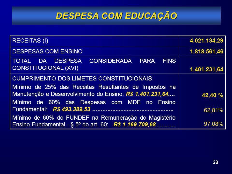 28 DESPESA COM EDUCAÇÃO RECEITAS (I)4.021.134,29 DESPESAS COM ENSINO1.818.561,46 TOTAL DA DESPESA CONSIDERADA PARA FINS CONSTITUCIONAL (XVI) 1.401.231